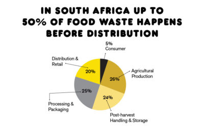 Where does most food waste happen in South Africa?